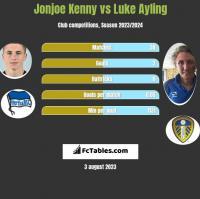 Jonjoe Kenny vs Luke Ayling h2h player stats