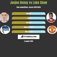 Jonjoe Kenny vs Luke Shaw h2h player stats