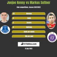 Jonjoe Kenny vs Markus Suttner h2h player stats