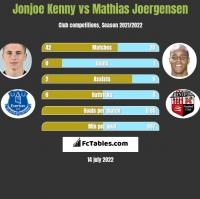 Jonjoe Kenny vs Mathias Joergensen h2h player stats