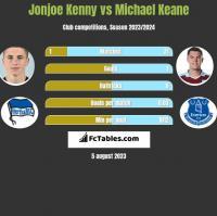 Jonjoe Kenny vs Michael Keane h2h player stats