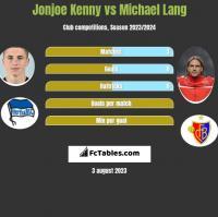 Jonjoe Kenny vs Michael Lang h2h player stats