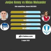 Jonjoe Kenny vs Niklas Moisander h2h player stats