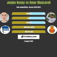 Jonjoe Kenny vs Omar Mascarell h2h player stats