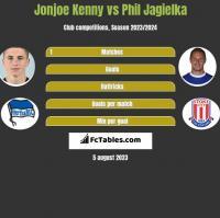 Jonjoe Kenny vs Phil Jagielka h2h player stats