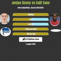 Jonjoe Kenny vs Salif Sane h2h player stats