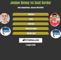 Jonjoe Kenny vs Suat Serdar h2h player stats