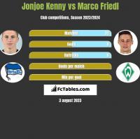 Jonjoe Kenny vs Marco Friedl h2h player stats