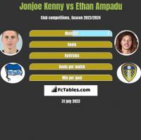 Jonjoe Kenny vs Ethan Ampadu h2h player stats
