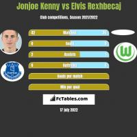 Jonjoe Kenny vs Elvis Rexhbecaj h2h player stats