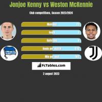 Jonjoe Kenny vs Weston McKennie h2h player stats