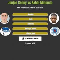 Jonjoe Kenny vs Rabbi Matondo h2h player stats