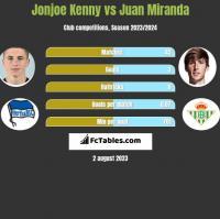 Jonjoe Kenny vs Juan Miranda h2h player stats