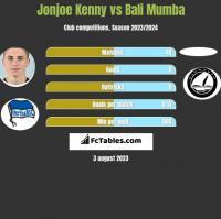 Jonjoe Kenny vs Bali Mumba h2h player stats