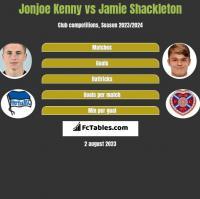 Jonjoe Kenny vs Jamie Shackleton h2h player stats