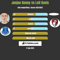 Jonjoe Kenny vs Leif Davis h2h player stats