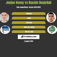 Jonjoe Kenny vs Nassim Boujellab h2h player stats