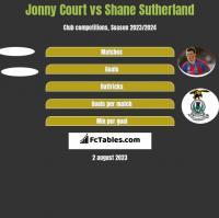 Jonny Court vs Shane Sutherland h2h player stats