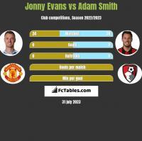 Jonny Evans vs Adam Smith h2h player stats