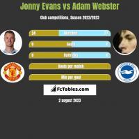 Jonny Evans vs Adam Webster h2h player stats
