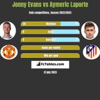 Jonny Evans vs Aymeric Laporte h2h player stats