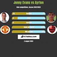 Jonny Evans vs Ayrton h2h player stats
