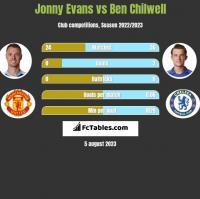 Jonny Evans vs Ben Chilwell h2h player stats