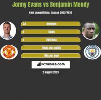 Jonny Evans vs Benjamin Mendy h2h player stats