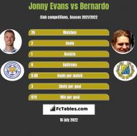 Jonny Evans vs Bernardo h2h player stats