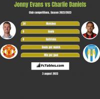 Jonny Evans vs Charlie Daniels h2h player stats