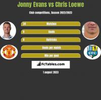 Jonny Evans vs Chris Loewe h2h player stats
