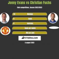 Jonny Evans vs Christian Fuchs h2h player stats