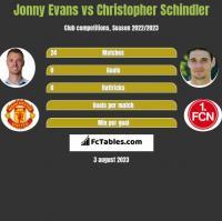 Jonny Evans vs Christopher Schindler h2h player stats