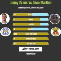 Jonny Evans vs Cuco Martina h2h player stats