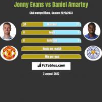 Jonny Evans vs Daniel Amartey h2h player stats
