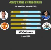 Jonny Evans vs Daniel Burn h2h player stats