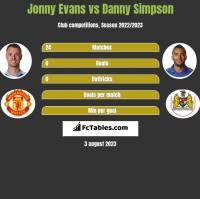 Jonny Evans vs Danny Simpson h2h player stats