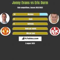Jonny Evans vs Eric Durm h2h player stats