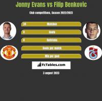 Jonny Evans vs Filip Benkovic h2h player stats