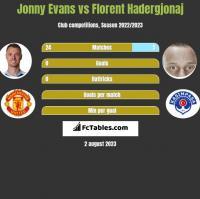 Jonny Evans vs Florent Hadergjonaj h2h player stats
