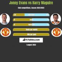 Jonny Evans vs Harry Maguire h2h player stats