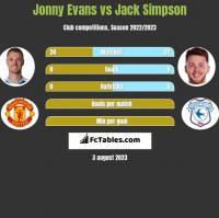 Jonny Evans vs Jack Simpson h2h player stats