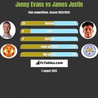 Jonny Evans vs James Justin h2h player stats