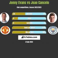 Jonny Evans vs Joao Cancelo h2h player stats