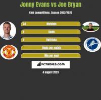 Jonny Evans vs Joe Bryan h2h player stats