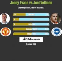 Jonny Evans vs Joel Veltman h2h player stats