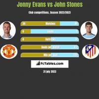 Jonny Evans vs John Stones h2h player stats