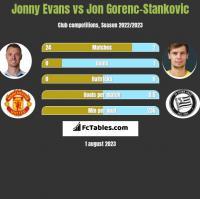 Jonny Evans vs Jon Gorenc-Stankovic h2h player stats