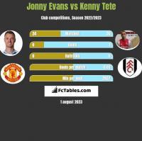 Jonny Evans vs Kenny Tete h2h player stats
