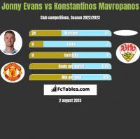 Jonny Evans vs Konstantinos Mavropanos h2h player stats
